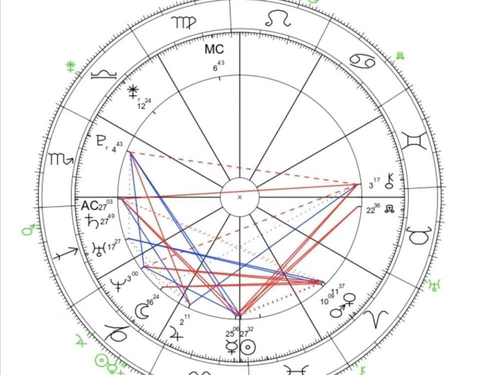 Progressed chart solar return