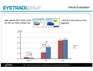 men-spend-significantly-more-time-on-the-car