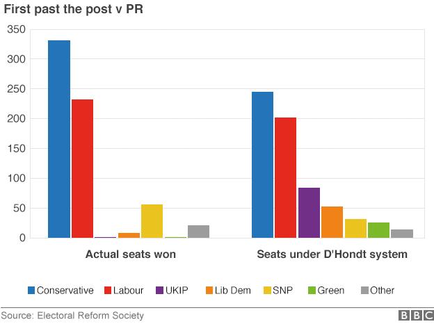 Proportional Representation - General Election 2015