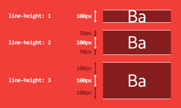 Deep dive CSS: font metrics, line-height and vertical ...