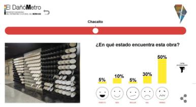 DañóMetro, propuesta de hackatón Chicas Poderosas, Caracas noviembre 2016