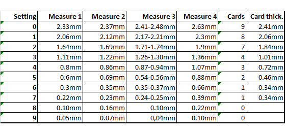 Thickness measurements