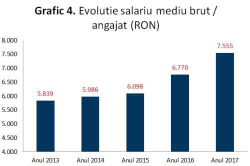Graficul 4: Evoluția salariului mediu brut / angajat (Lei)