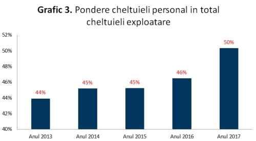 Grafic 3: Pondere cheltuieli personal din totalul cheltuielilor de exploatare