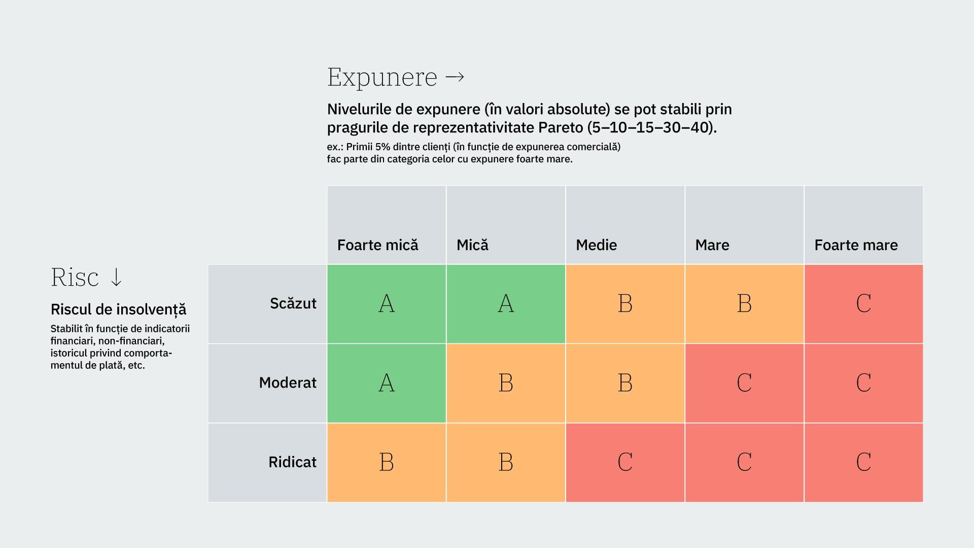 Schema riscului de credit