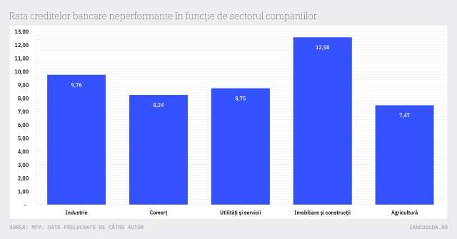 Rata creditelor bancare neperformante în funcție de sectorul companiilor
