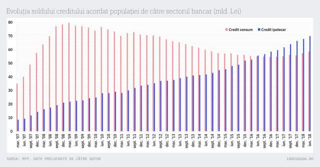 Evoluția soldului creditului acordat populației de către sectorul bancar (mld. Lei)