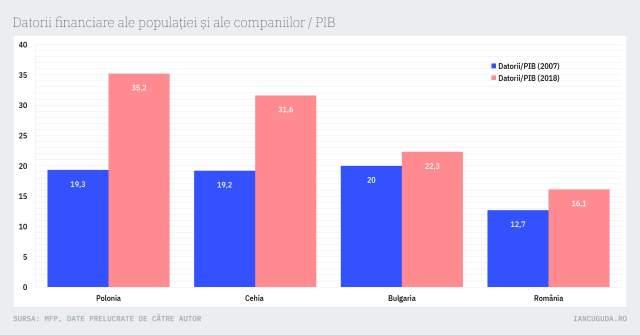 Datorii financiare ale populației și ale companiilor / PIB
