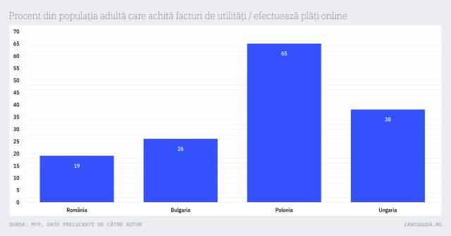 Procent din populația adultă care achită facturi de utilități / efectuează plăți online