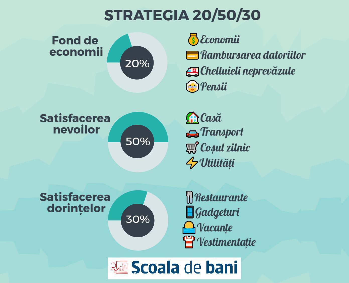 Strategia 20/50/30 – planificarea financiară este primul pas către independență financiară
