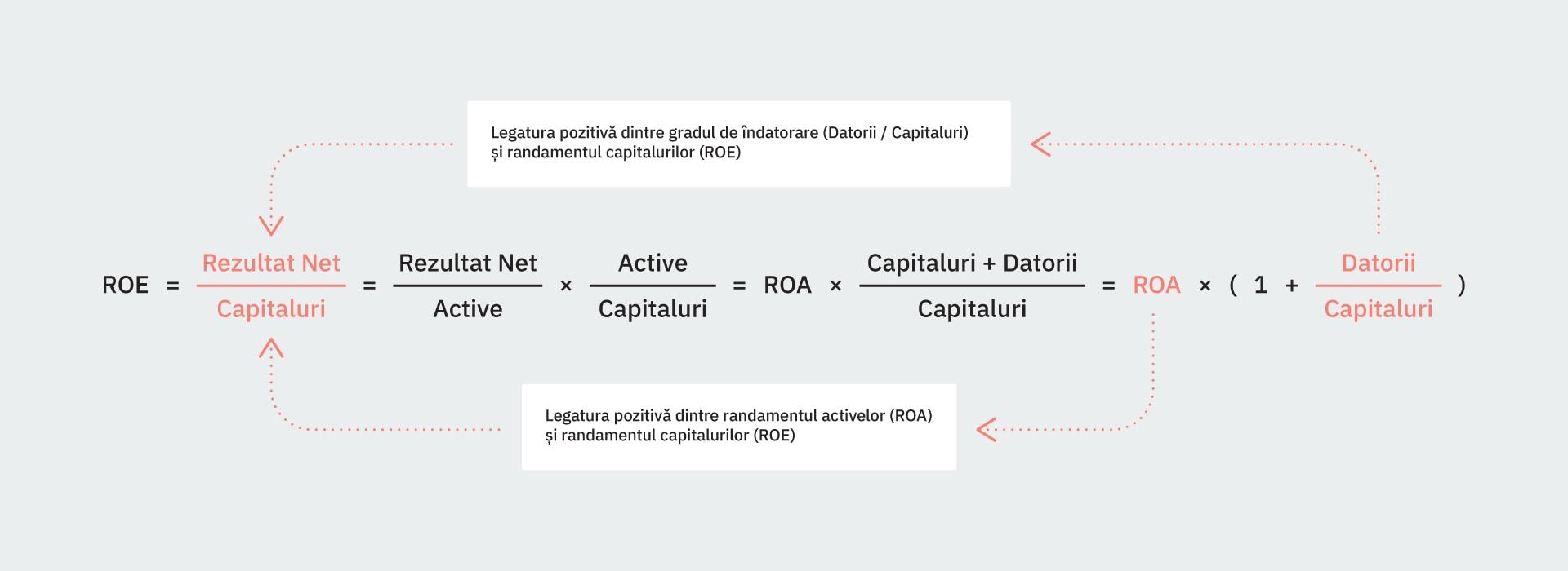 Legatura pozitivă dintre gradul de îndatorare (Datorii / Capitaluri) și randamentul capitalurilor (ROE), respectiv legatura pozitivă dintre randamentul activelor (ROA)