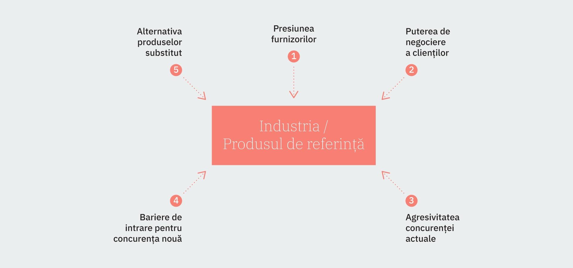 Profitabilitatea medie obținută într-o anumită industrie, influențată de forțele: presiunea furnizorilor, puterea de negocierea a clienților, agresivitatea concurenței existente, barierele de intrare pentru concurența nouă, alternativa produselor substitut..