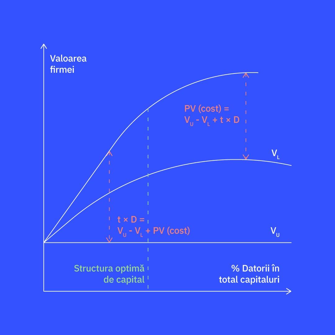 Structura optimă a capitalului — între teorie (stăm bine) și practică (dezastru)