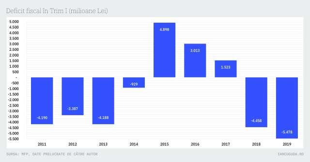 Deficit fiscal în Trim I (milioane Lei)