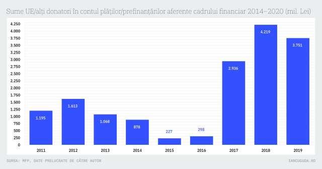 Sume UE/alți donatori în contul plăților/prefinanțărilor aferente cadrului financiar 2014–2020 (mil. Lei)