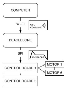 A signal flow diagram.