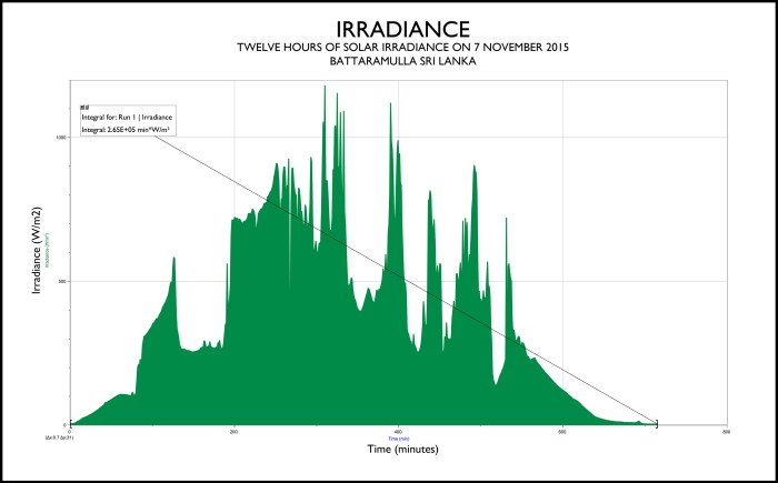 Graph showing irradiance data gathered over a 12 hour period at our home in Battaramulla on November 7 2015. The Labquest2 with the pyranometer gathered data every minutes for 12 hours (720 minutes). The total energy available, thanks to functions on Logger Pro, for the day was 2.65 W/ m2 or …NEEDS TO BE COMPLETED.