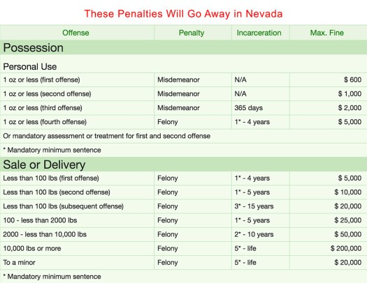 marijuana penalties that will go away
