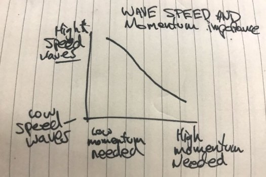 Momentum and wave speed diagram for learning to surf