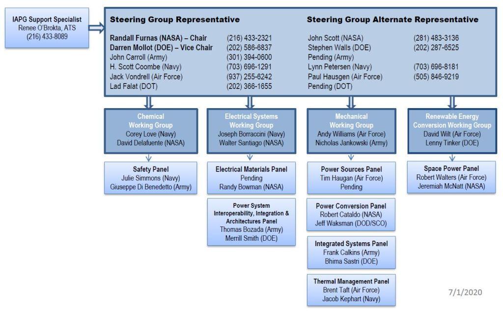 IAPG Organization Chart as of 07-01-2020