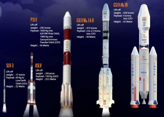 Image result for ISRO Orbital Vehicle