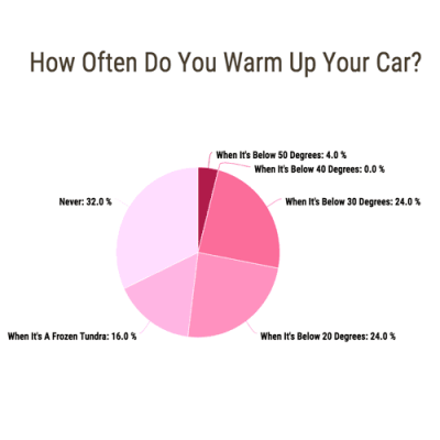 Poll results on how often do you warm up your car