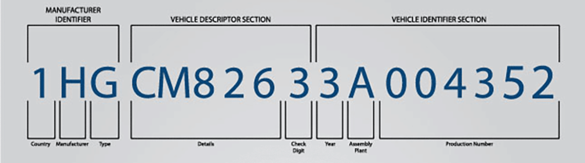 Vehicle Identification Number. Find out from this IASTL Blog.