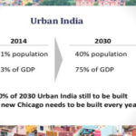 The rediscovery of Urban India