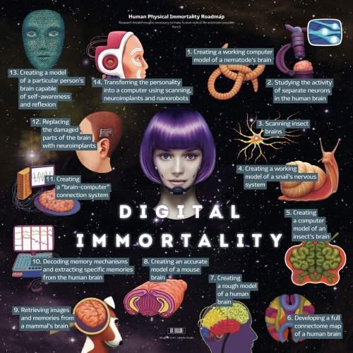 immortalité digital