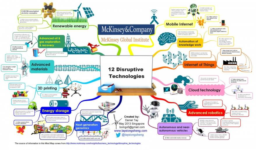 mckinsey-global-institute-12-disruptive-technologies_5277d72d35513_w1500.png