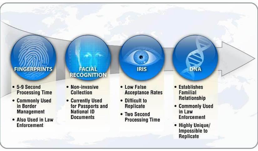 Israël va imposer une inscription obligatoire dans une base de données biométriques en 2017