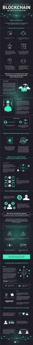 Tout ce que vous vouliez savoir sur Blockchain dans une infographie Voici ce que blockchain pourrait signifier pour notre monde.