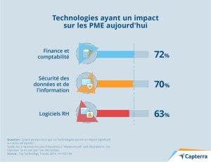 Technologies ayant un impact sur les PME aujourd'hui