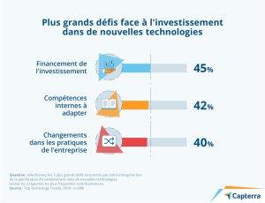 Plus grands défis face à l'investissement dans de nouvelles technologies