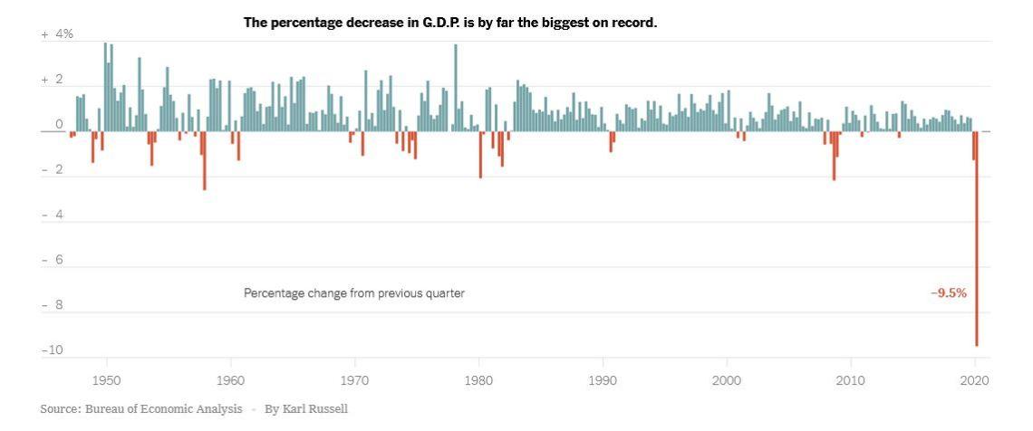 Capture graphique US PIB
