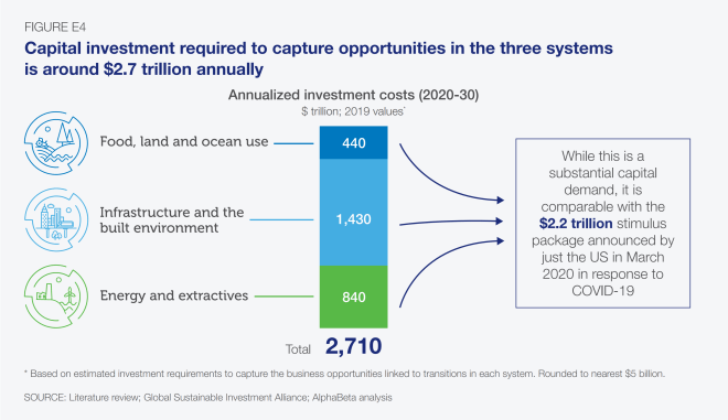 Capital investment required to capture opportunities in the three systems is around $2.7 trillion annually