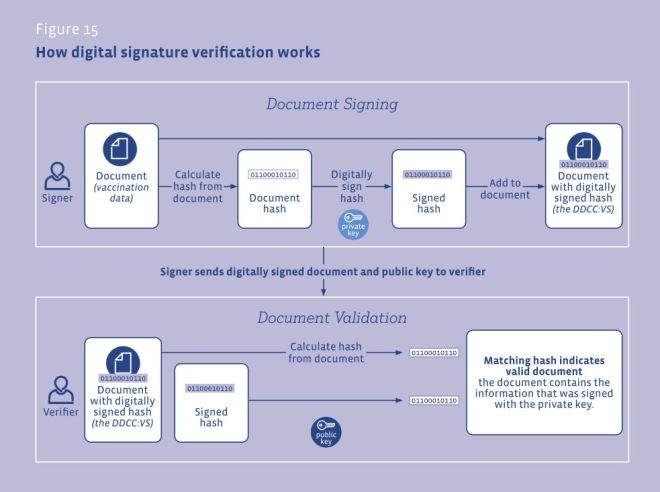 DDCCVS Comment fonctionne la vérification des signatures numériques certificats COVID-19