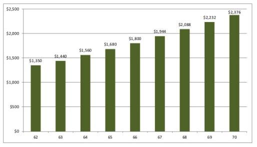Social Security Benefit Amount