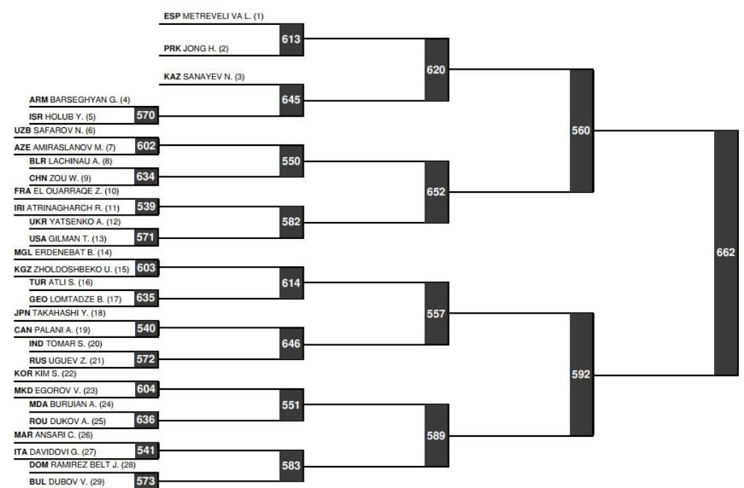 Thomas Gilman Receives Draw at World Championships