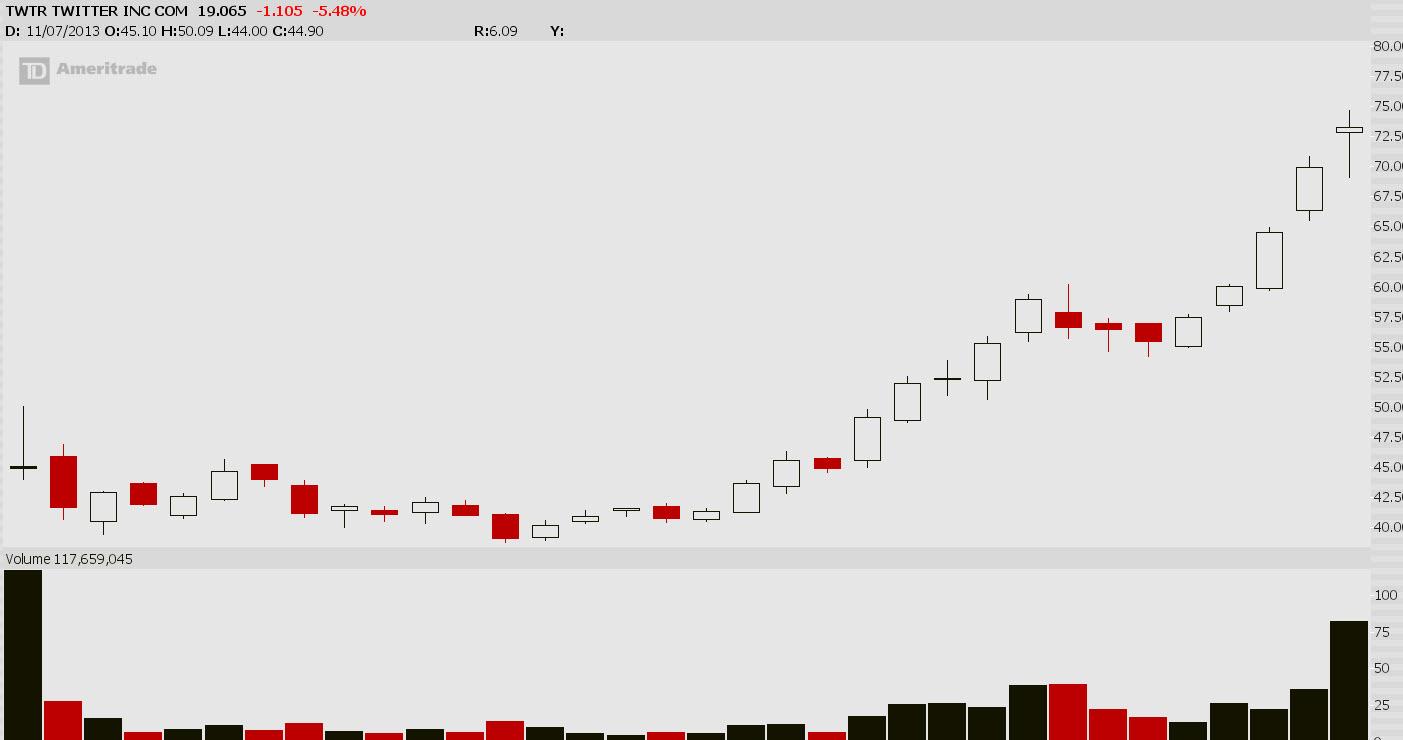 Twilio stock options
