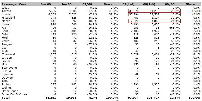 Thailand Passenger Cars Sale ranking 2009