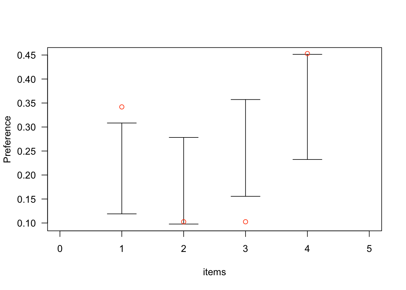 Preferring A Preference Index