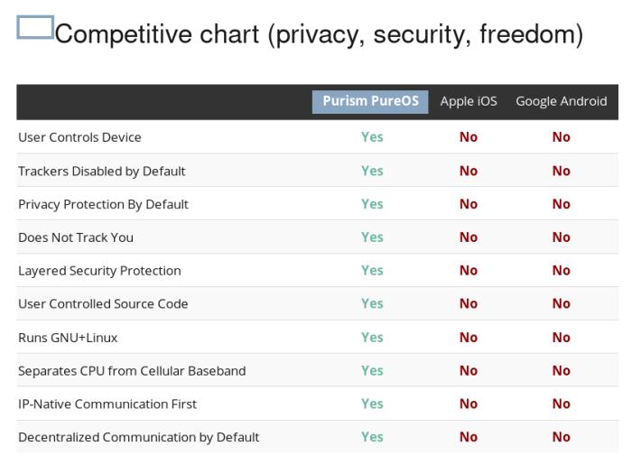 Librem 5 Competitive Chart