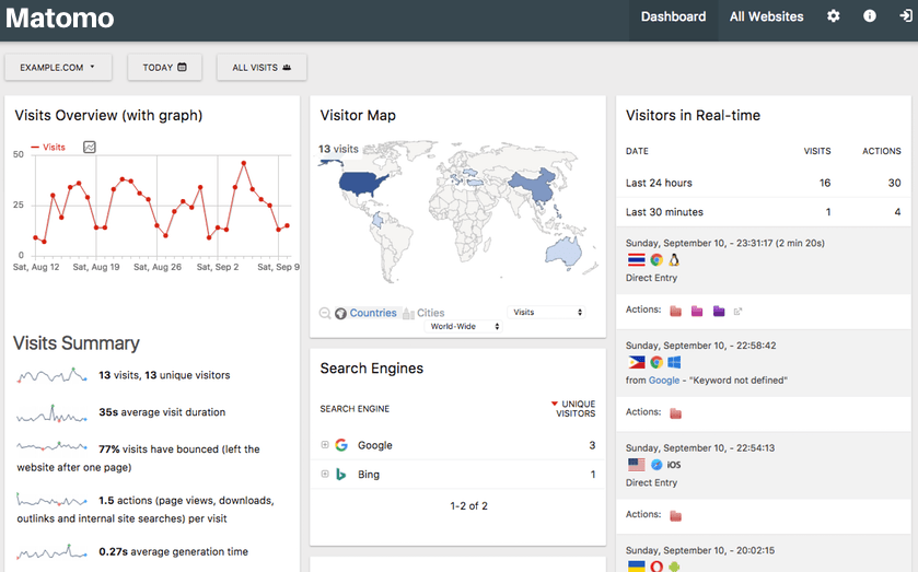 Matomo - Open Source Web Analytics Software