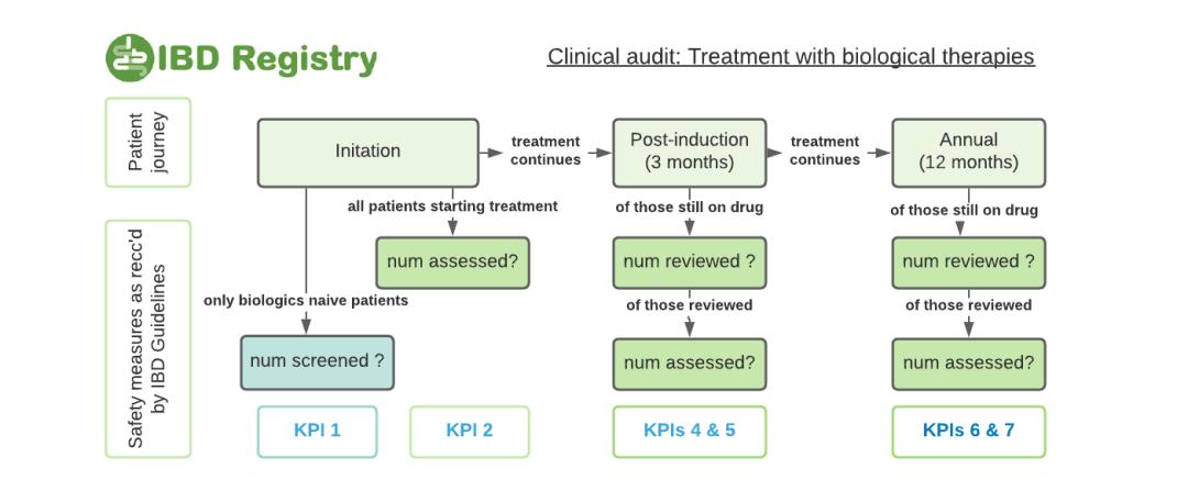 IBD Biological Therapies KPIs diagram