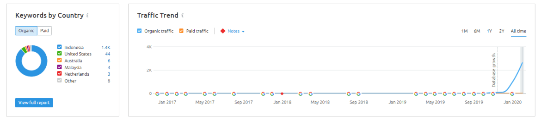 klien traffic trend semrush iberesin - Jasa SEO Terbukti Terpercaya dan Bergaransi
