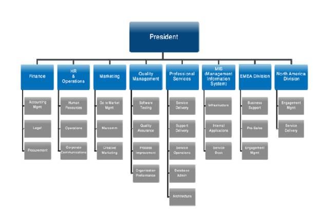 ibima publishing project management @ itworx