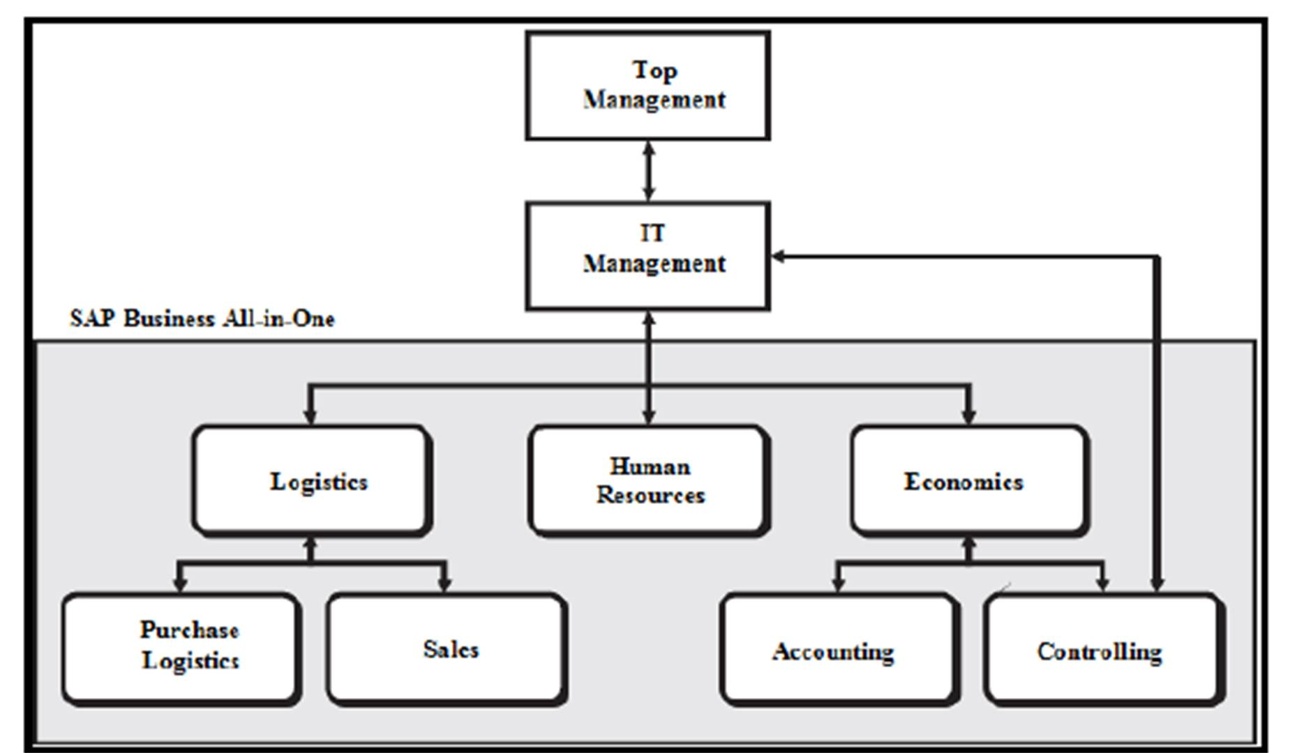 Ibima Publishing Implementation Of The Erp Concept In A