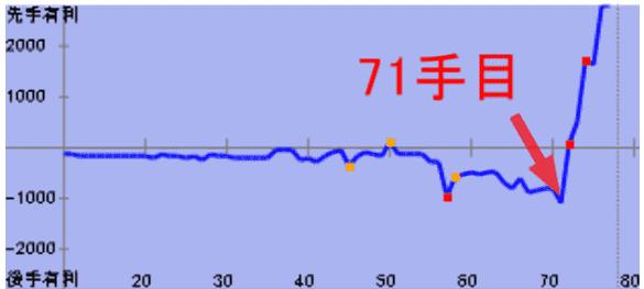 △居飛車vs▲袖飛車中住まい【実況#5】71手目の評価値グラフ
