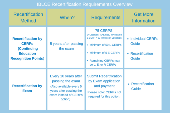 Recertification-Requirements-Overview